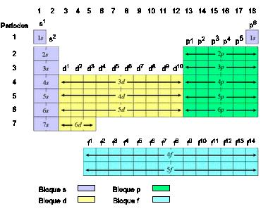 Qumica el hidrgeno h de difcil ubicacin en la tabla y el helio he claramente en el grupo 18 de los gases nobles tienen configuracin s1 y s2 urtaz Choice Image