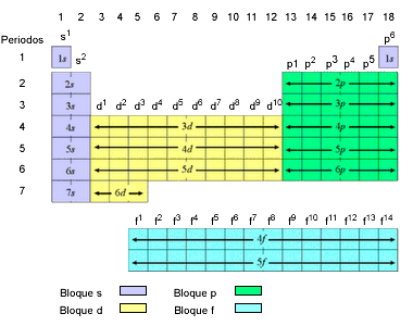 Educacin virtual a tiempo real tabla periodica el hidrgeno h de difcil ubicacin en la tabla y el helio he claramente en el grupo 18 de los gases nobles tienen configuracin s1 y s2 urtaz Image collections